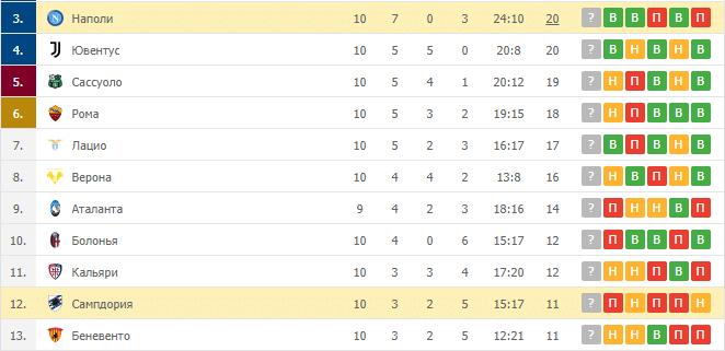 Наполи – Сампдория: таблица
