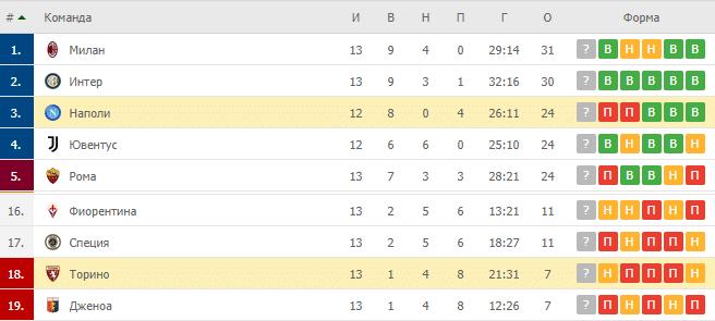 Наполи – Торино: таблица