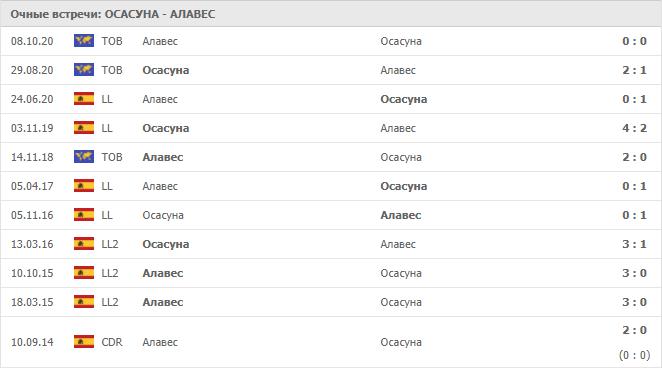 Осасуна – Алавес: статистика