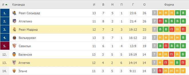 Реал Мадрид – Атлетик: таблица