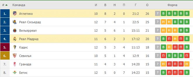 Реал Мадрид – Атлетико: таблица