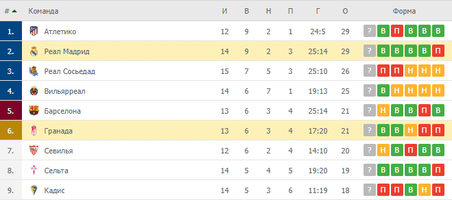 Реал Мадрид – Гранада: таблица