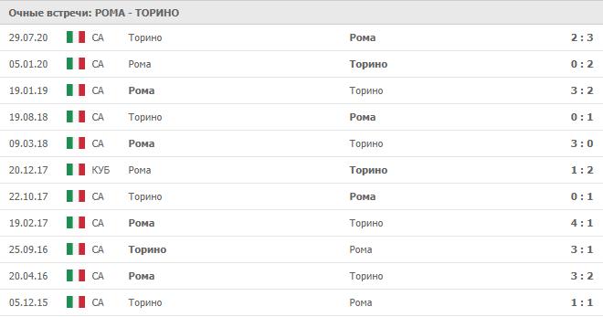 Рома – Торино: статистика