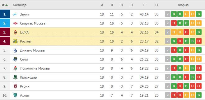 Ростов – ЦСКА: таблица