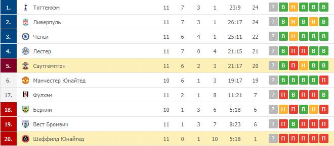 Саутгемптон – Шеффилд Юнайтед: таблица