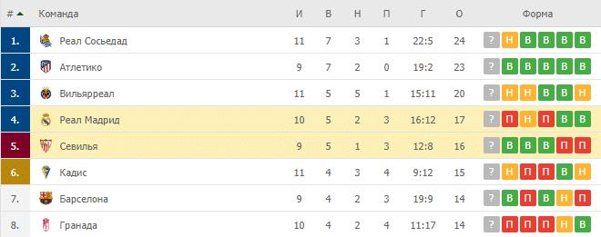 Севилья – Реал Мадрид: таблица