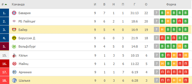 Шальке – Байер: таблица