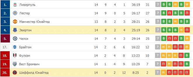 Шеффилд Юнайтед – Эвертон: таблица