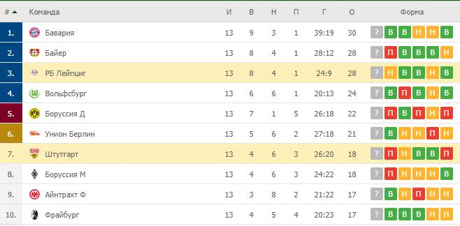 Штутгарт – РБ Лейпциг: таблица