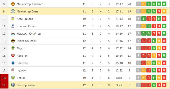 Манчестер Сити – Вест Бромвич: таблица