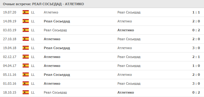 Реал Сосьедад – Атлетико:статистика