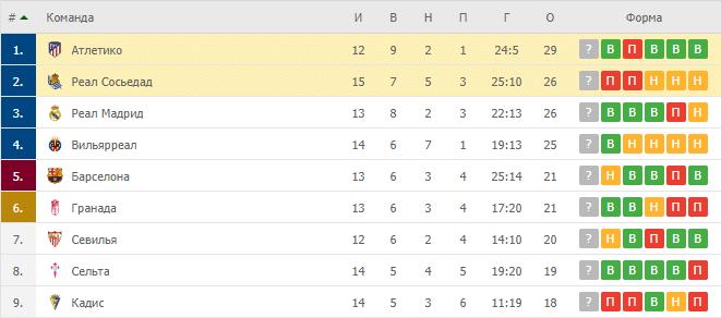 Реал Сосьедад – Атлетико: таблица