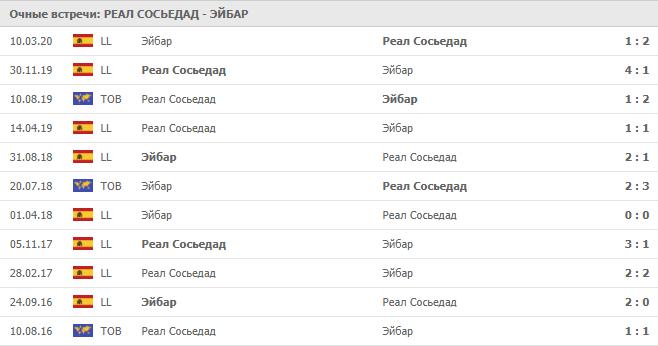 Реал Сосьедад – Эйбар: статистика