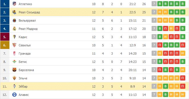 Реал Сосьедад – Эйбар: таблица