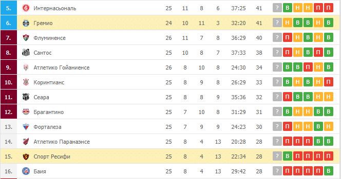 Спорт Ресифи – Гремио: таблица