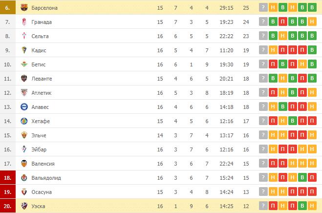 Уэска – Барселона: таблица