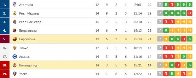 Вальядолид – Барселона: таблица
