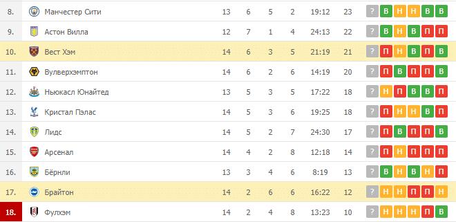 Вест Хэм – Брайтон: таблица