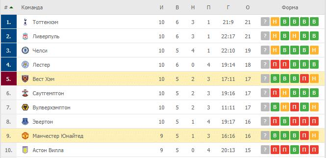 Вест Хэм – Манчестер Юнайтед: таблица