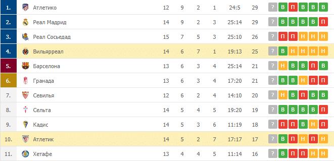 Вильярреал – Атлетик: таблица
