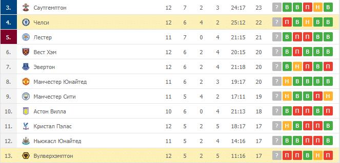 Вулверхэмптон – Челси: таблица