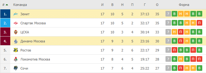 Зенит – Динамо Москва: таблица