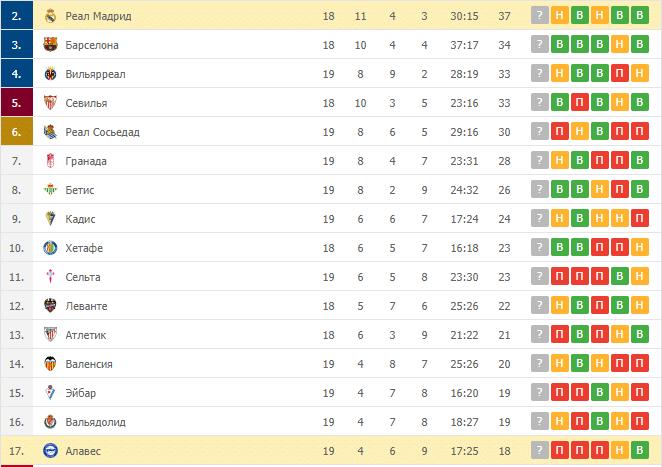 Алавес – Реал Мадрид: таблица