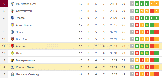 Арсенал – Кристал Пэлас: таблица