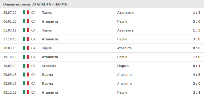Аталанта – Парма: статистика