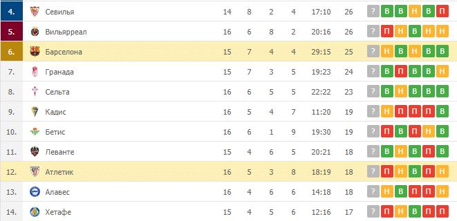 Атлетик – Барселона: таблица