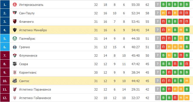 Атлетико Минейро – Сантос: таблица