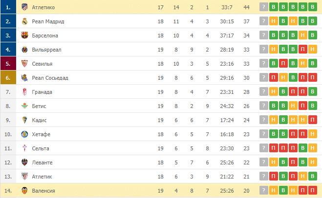 Атлетико – Валенсия: таблица