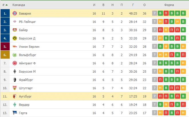 Аугсбург – Бавария: таблица