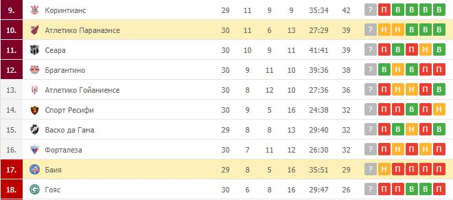 Баия – Атлетико Паранаэнсе: таблица