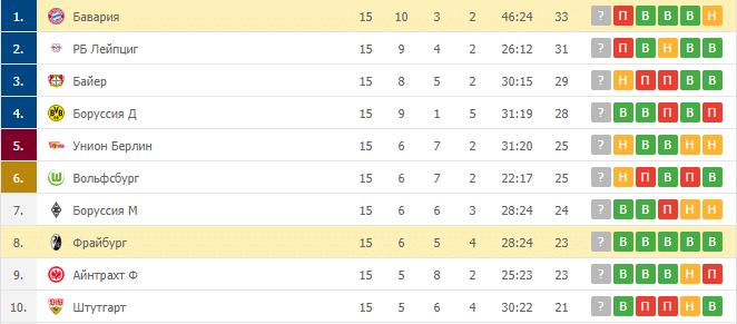 Бавария – Фрайбург: таблица
