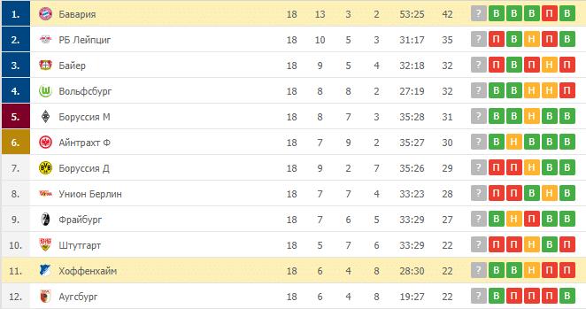 Бавария – Хоффенхайм: таблица