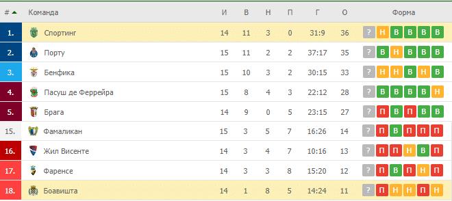 Боавишта – Спортинг: таблица