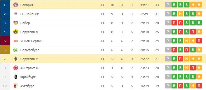 Боруссия М – Бавария: таблица