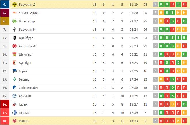 Боруссия Д – Майнц: таблица