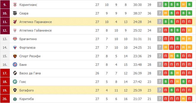 Ботафого – Атлетико Паранаэнсе: таблица