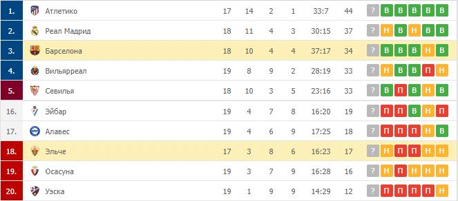 Эльче – Барселона: таблица