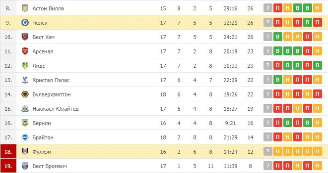 Фулхэм – Челси: таблица
