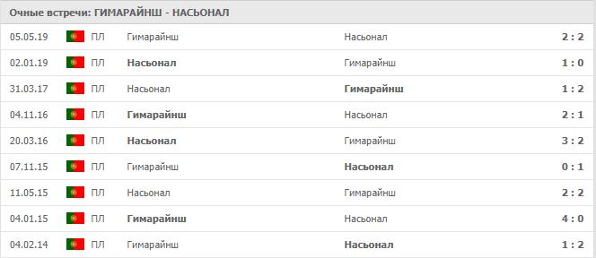 Гимарайнш – Насьонал: статистика