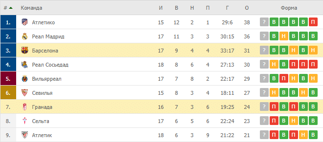 Гранада – Барселона: таблица
