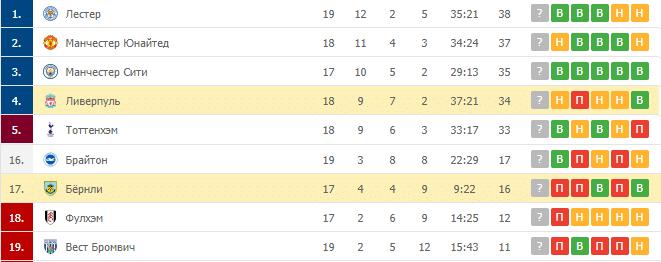 Ливерпуль – Бёрнли: таблица