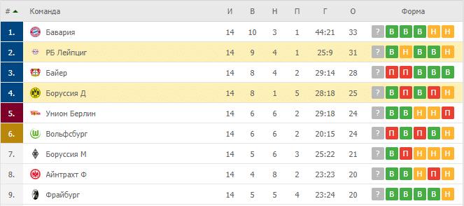 Лейпциг – Боруссия Д: таблица