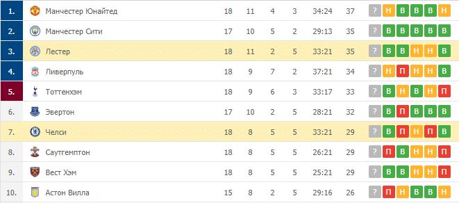 Лестер Сити – Челси: таблица