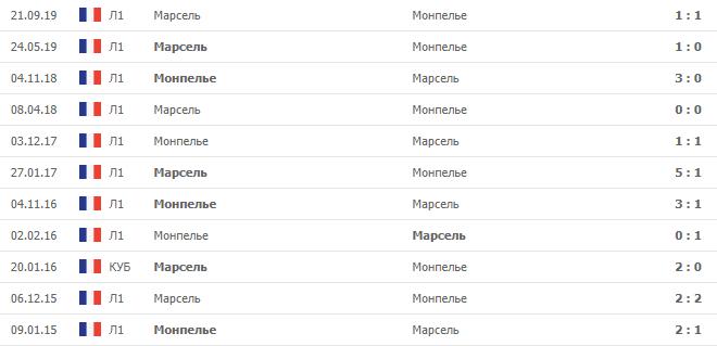 Марсель – Монпелье: статистика