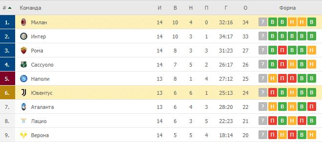 Милан – Ювентус: таблица