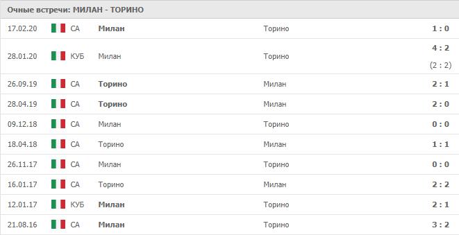 Милан – Торино: статистика
